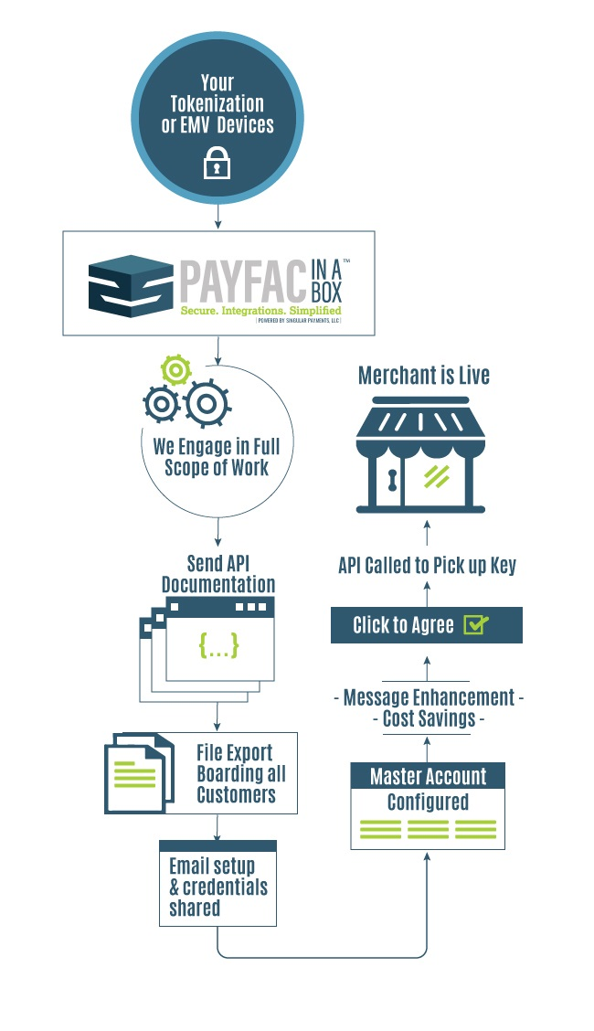 payments integration infographic